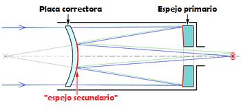 como funciona telescopio mct