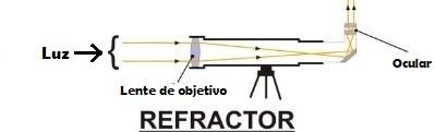 Telescopio tipo refractor funcionando